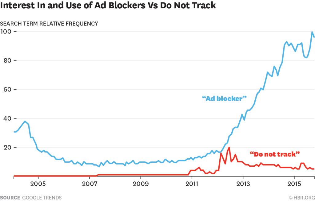 interest in ad blockers