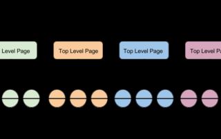 Enterprise SEO Hierarchy