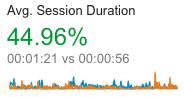 time on site google analytics