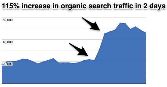 Increase Website Traffic Fast